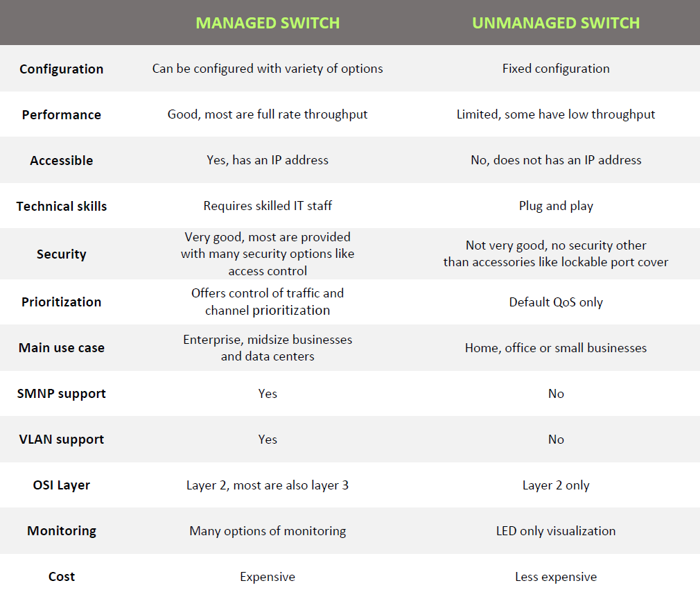 managed vs unmanaged switches